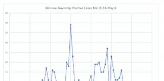 PHOTO COURTESY OF MONROE TOWNSHIP